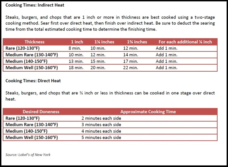 Steaks Cooking Times
